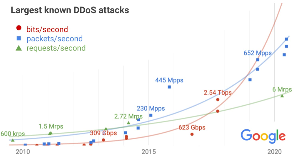 DDoS attacks.jpg